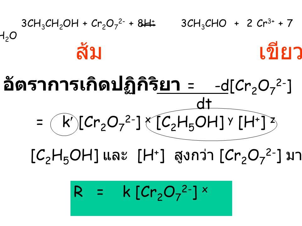 ส้ม เขียว อัตราการเกิดปฏิกิริยา = -d[Cr2O72-] dt
